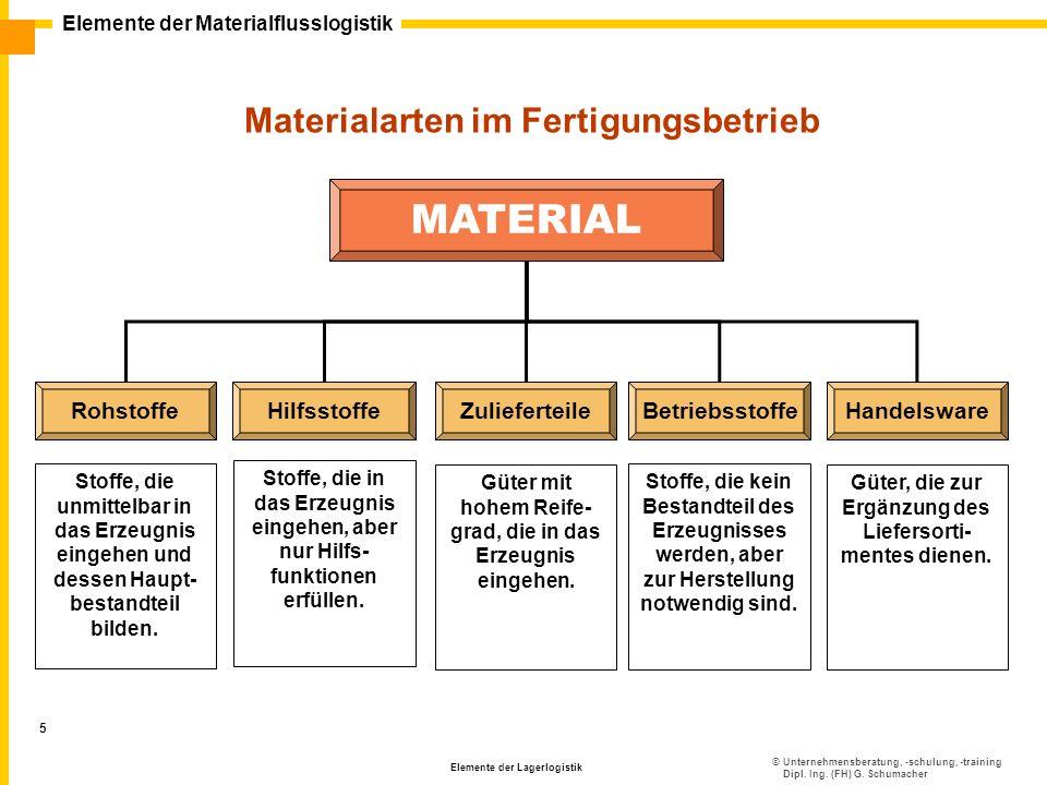 MATERIAL MATERIAL Materialarten im Fertigungsbetrieb Rohstoffe