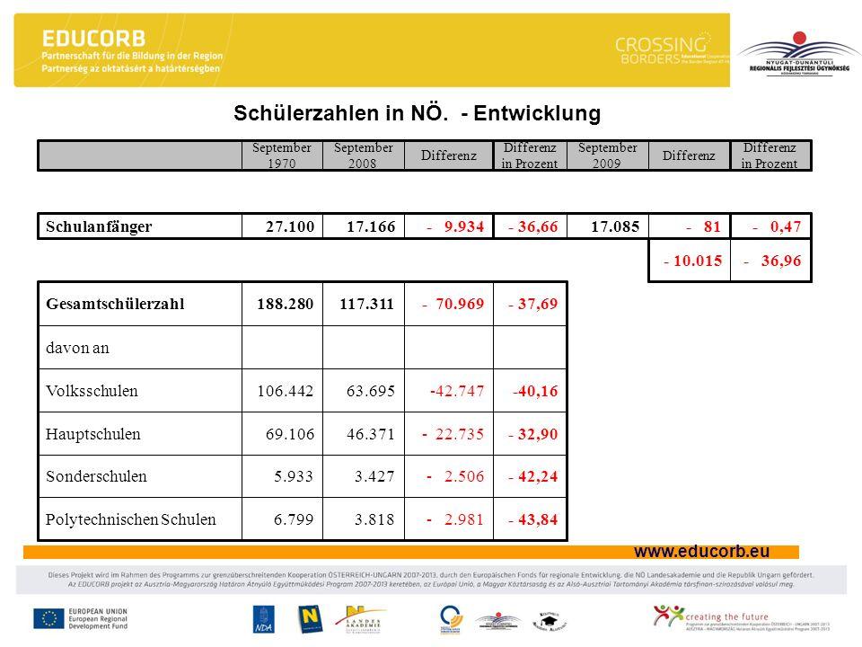 Schülerzahlen in NÖ. - Entwicklung