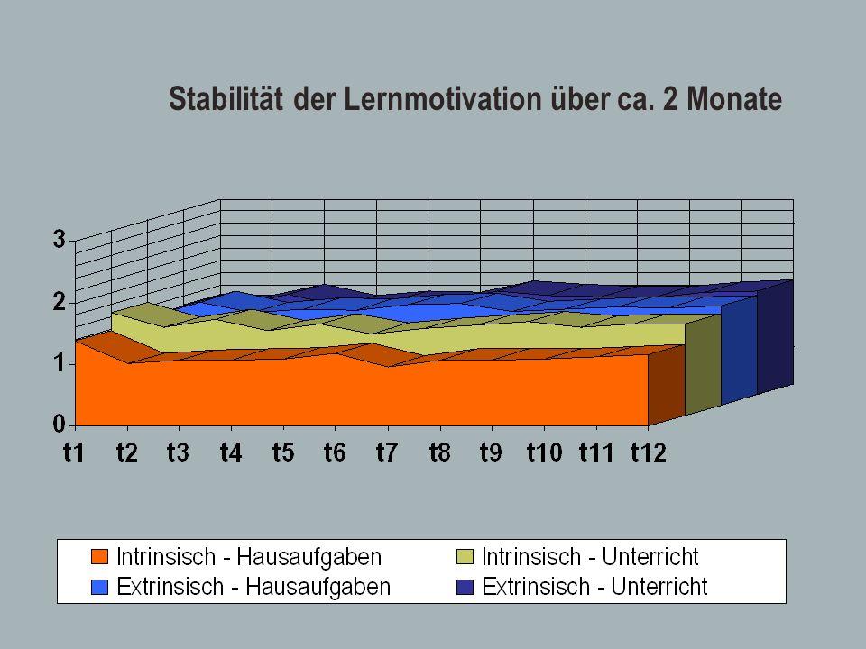 Stabilität der Lernmotivation über ca. 2 Monate