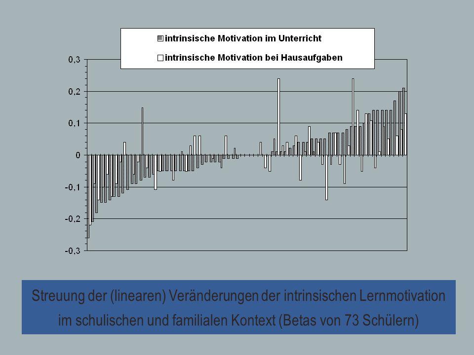 Streuung der (linearen) Veränderungen der intrinsischen Lernmotivation im schulischen und familialen Kontext (Betas von 73 Schülern)