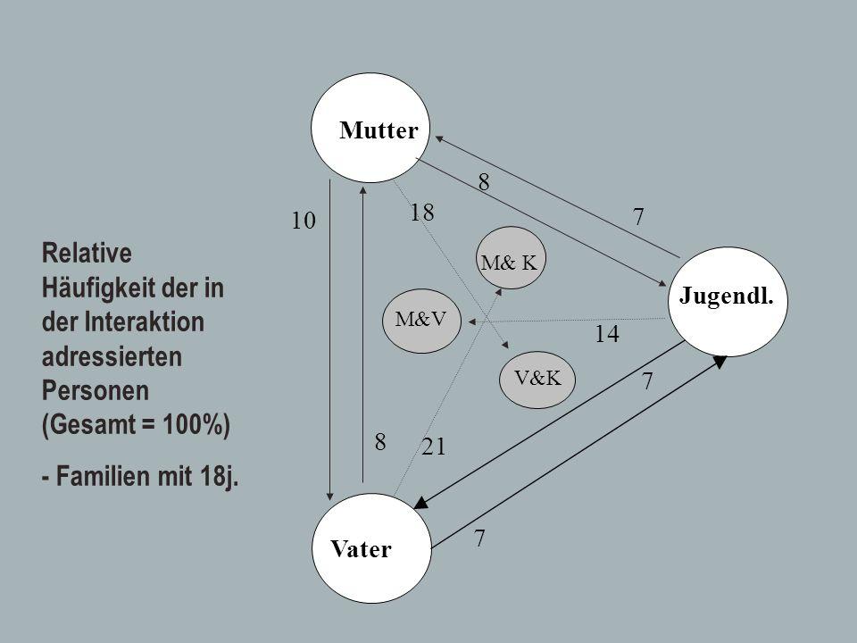 Mutter 8. 18. 10. 7. Relative Häufigkeit der in der Interaktion adressierten Personen (Gesamt = 100%)
