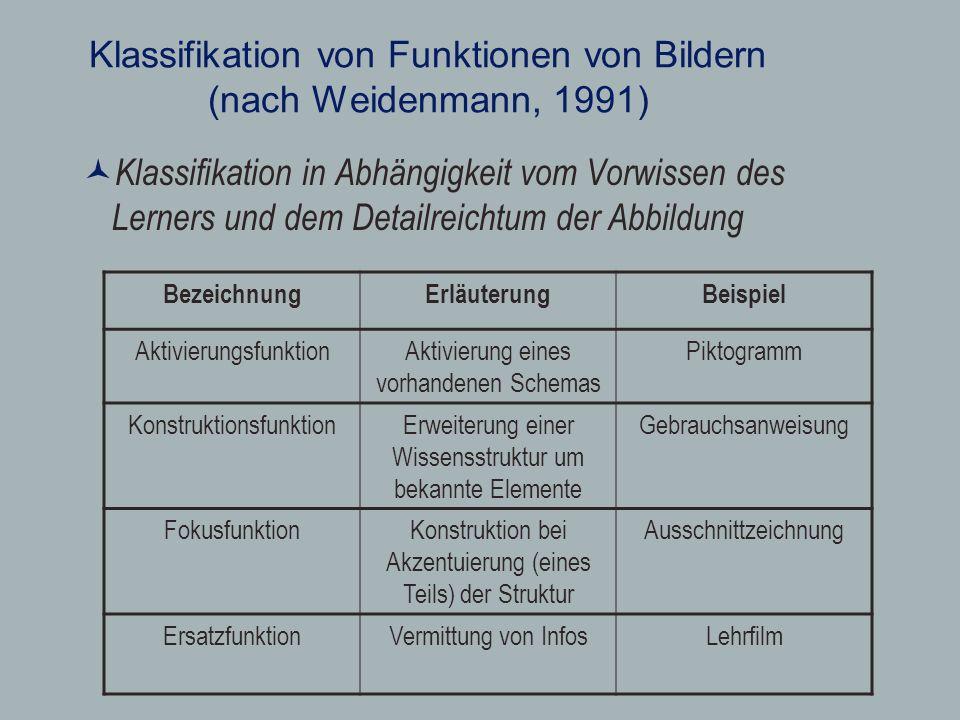 Klassifikation von Funktionen von Bildern (nach Weidenmann, 1991)