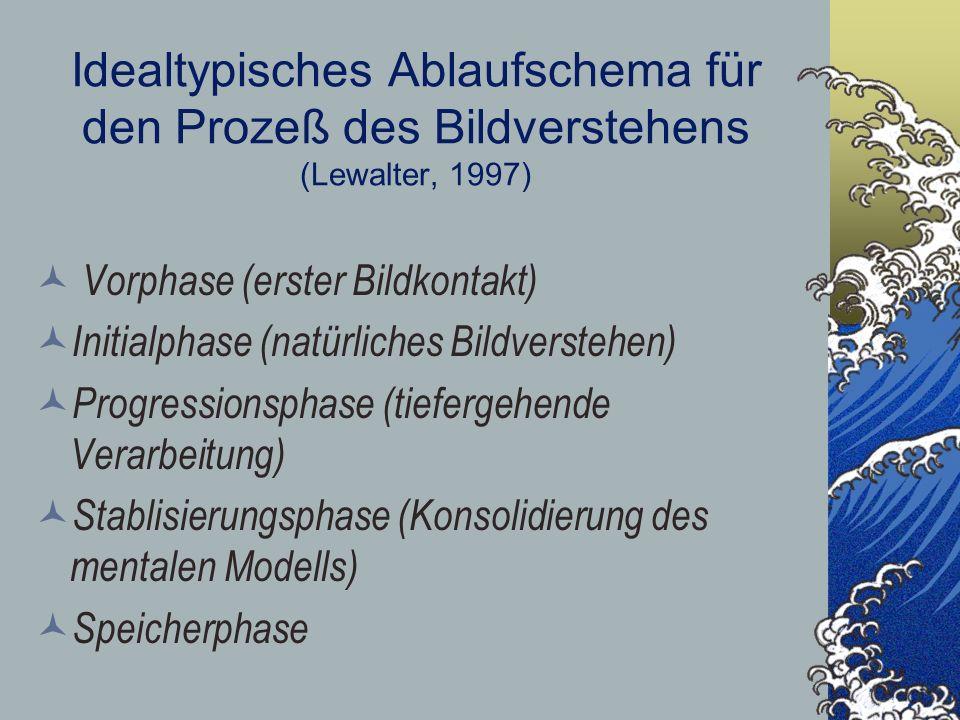 Idealtypisches Ablaufschema für den Prozeß des Bildverstehens (Lewalter, 1997)