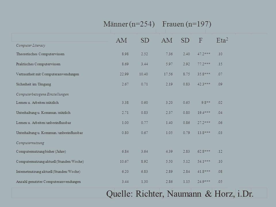 Quelle: Richter, Naumann & Horz, i.Dr.