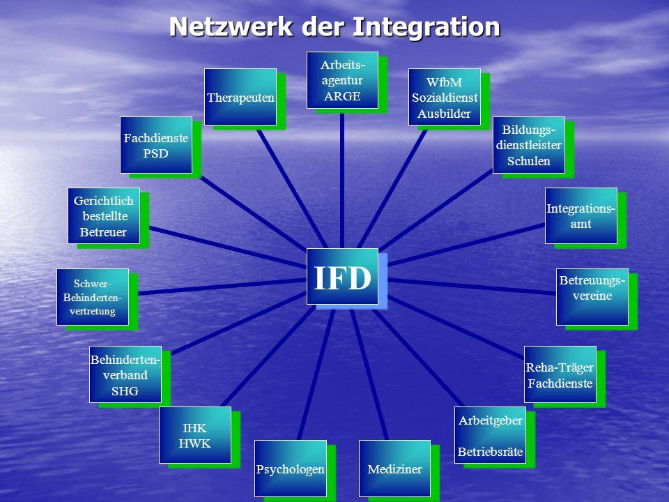 Netzwerk der Integration