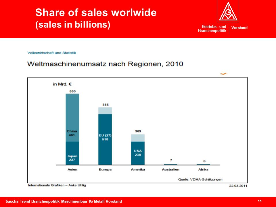 Share of sales worlwide