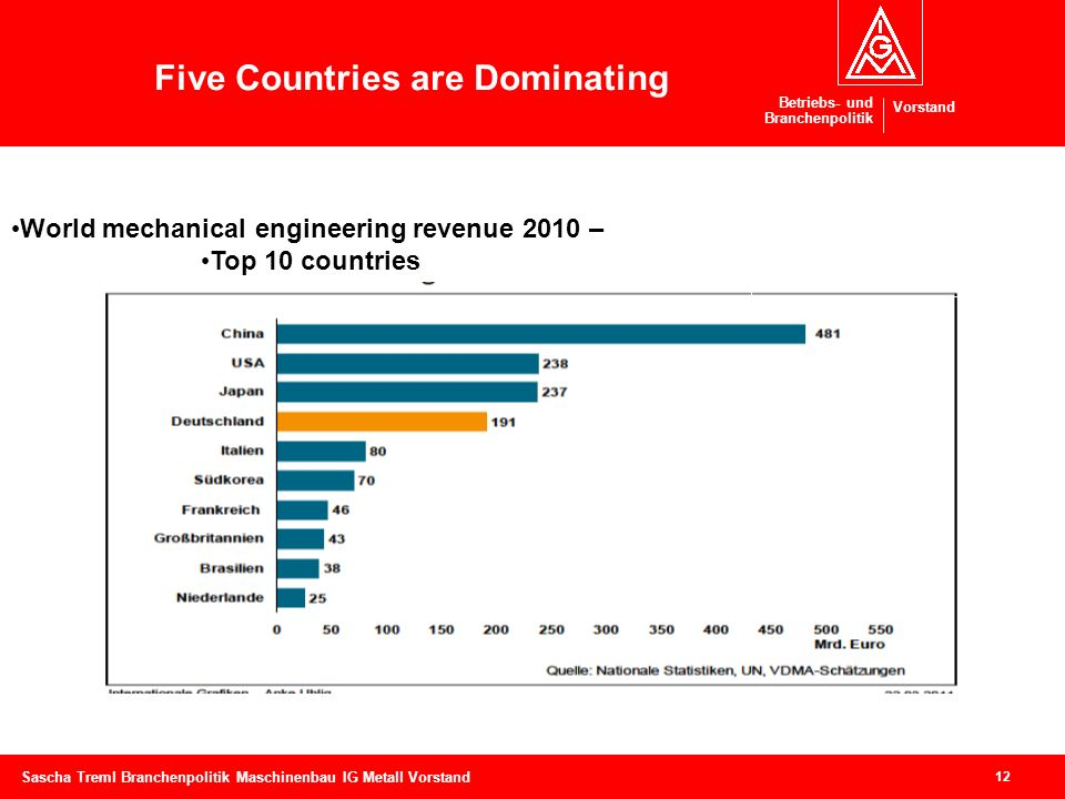 World mechanical engineering revenue 2010 –