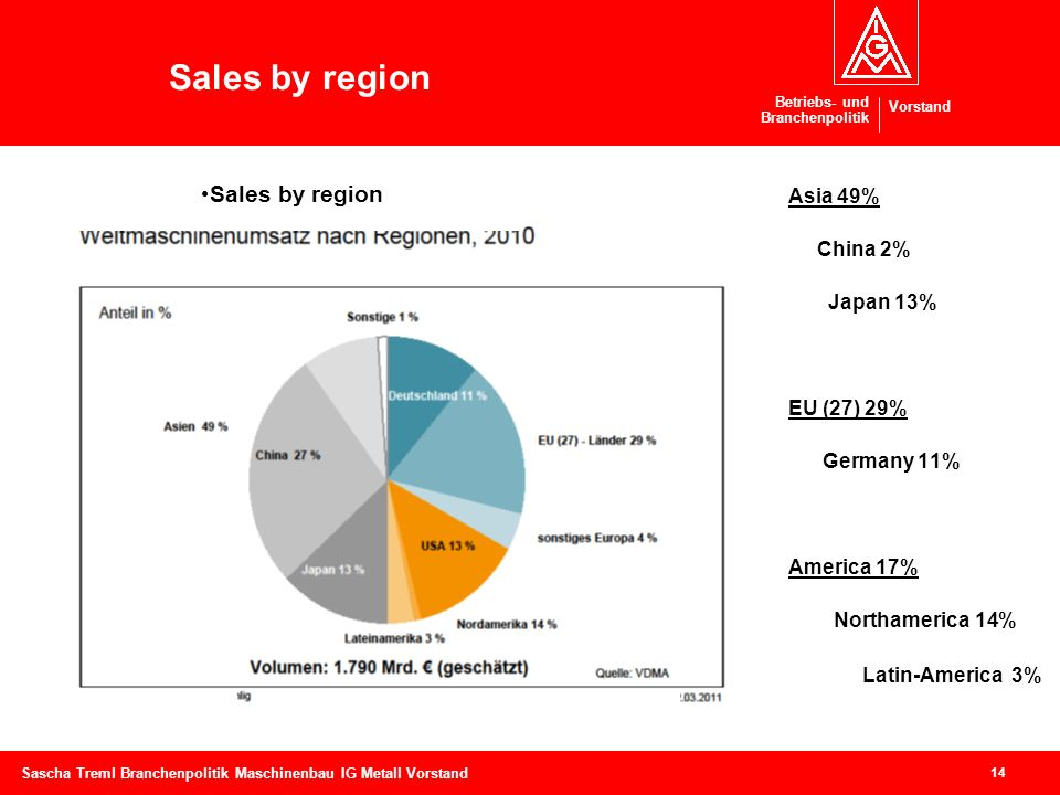 Sales by region Sales by region