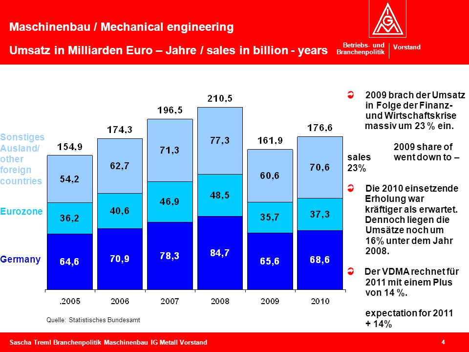 Maschinenbau / Mechanical engineering Umsatz in Milliarden Euro – Jahre / sales in billion - years