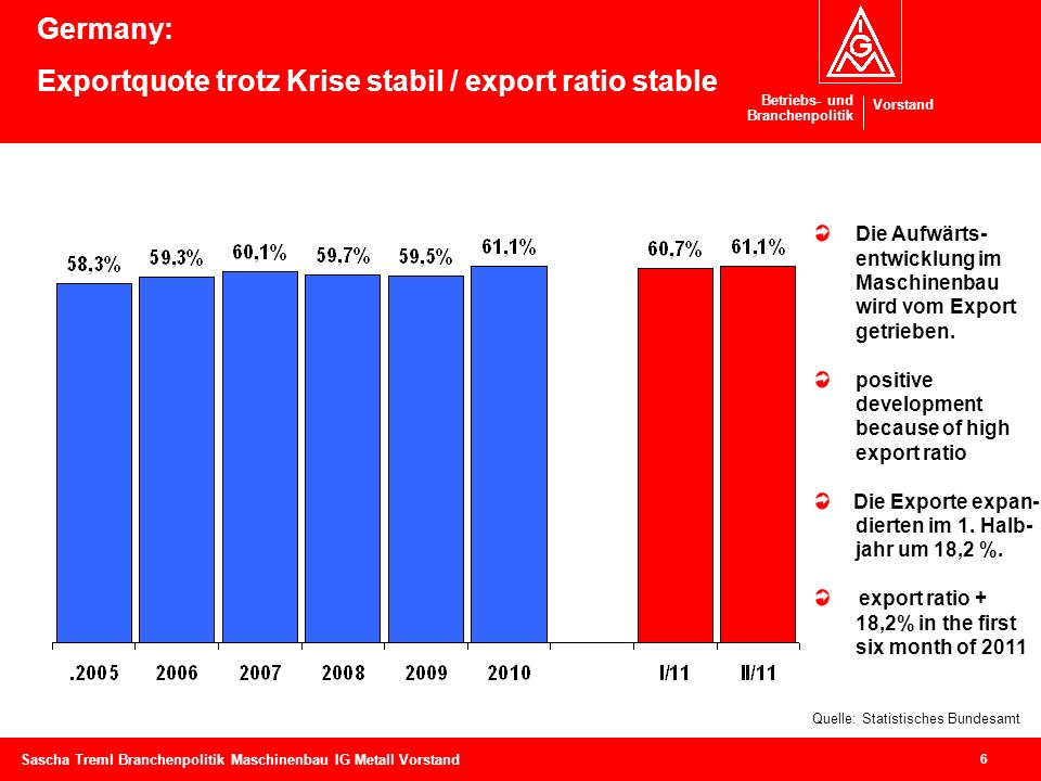 Germany: Exportquote trotz Krise stabil / export ratio stable
