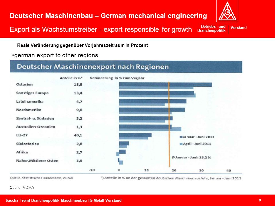 Deutscher Maschinenbau – German mechanical engineering Export als Wachstumstreiber - export responsible for growth