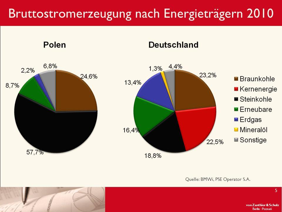 Bruttostromerzeugung nach Energieträgern 2010