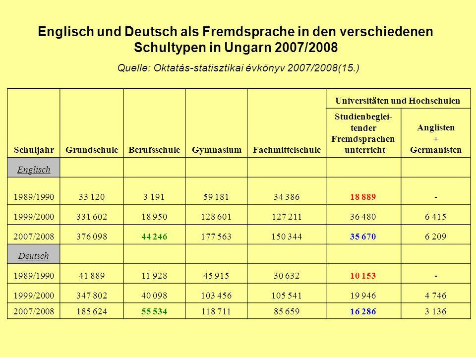 Englisch und Deutsch als Fremdsprache in den verschiedenen Schultypen in Ungarn 2007/2008