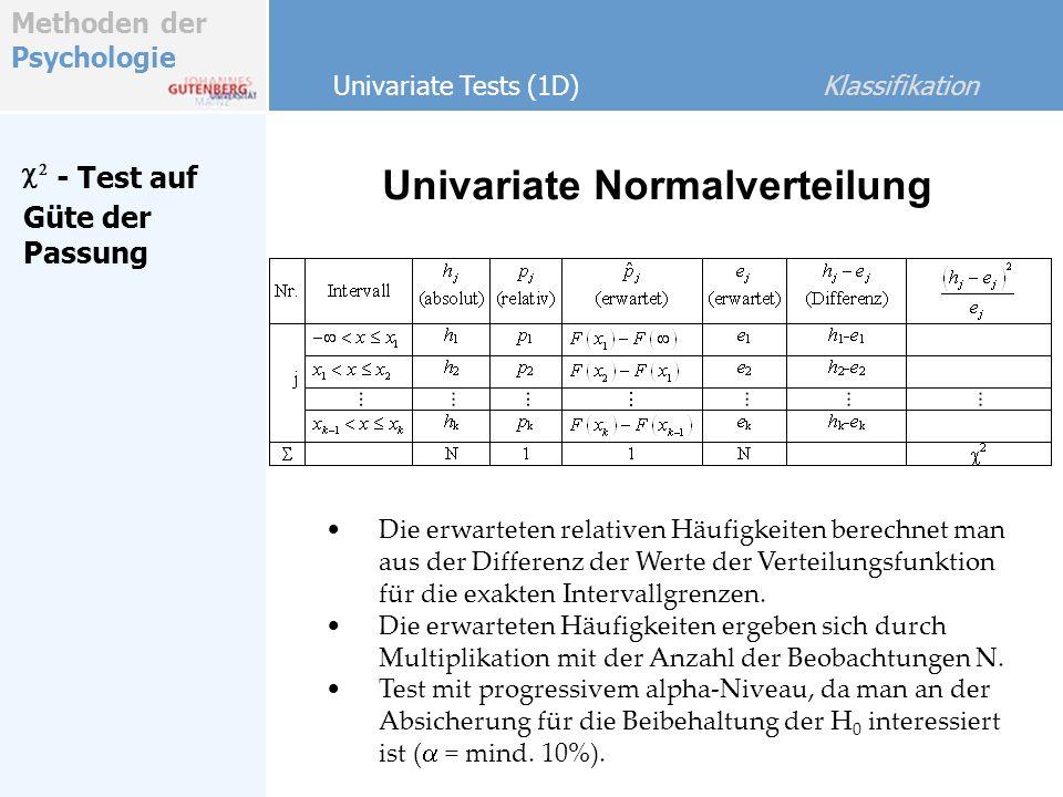 Univariate Normalverteilung
