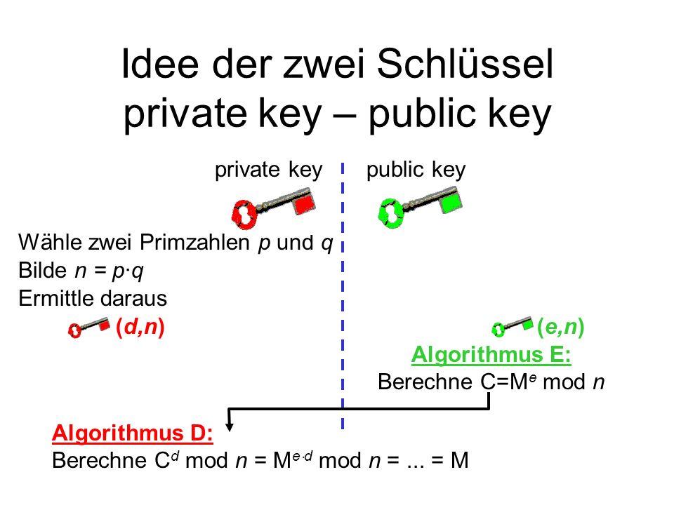 Idee der zwei Schlüssel private key – public key