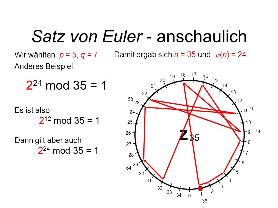 Satz von Euler - anschaulich