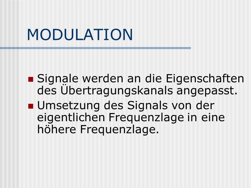 MODULATION Signale werden an die Eigenschaften des Übertragungskanals angepasst.