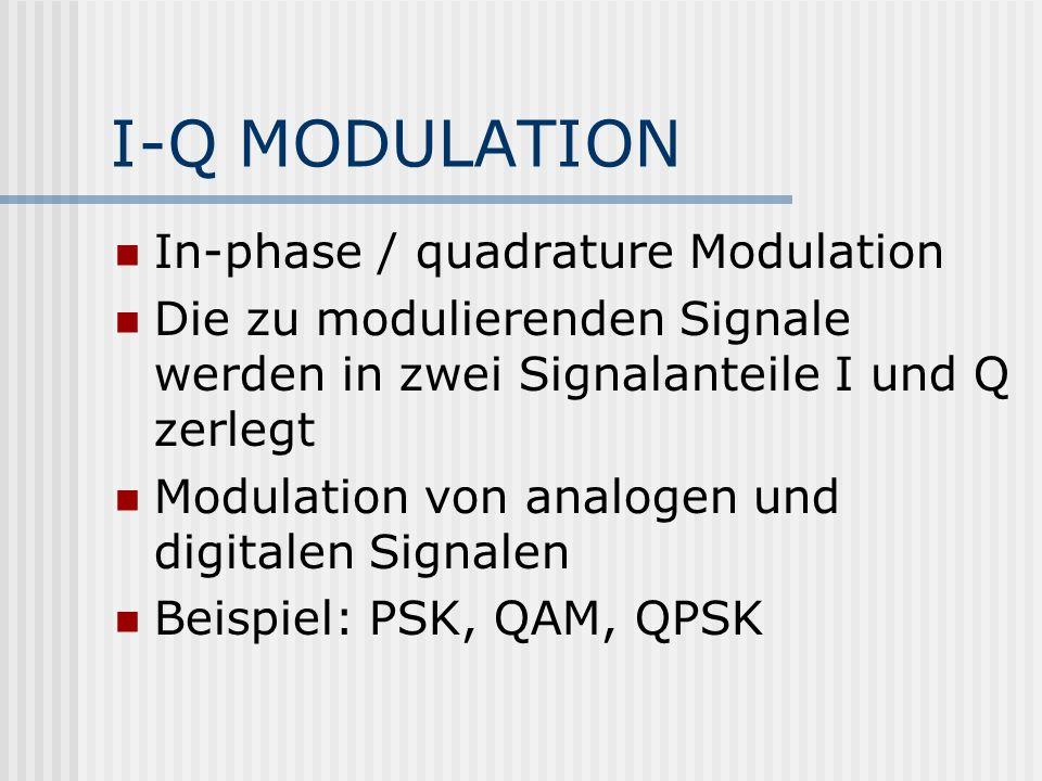 I-Q MODULATION In-phase / quadrature Modulation