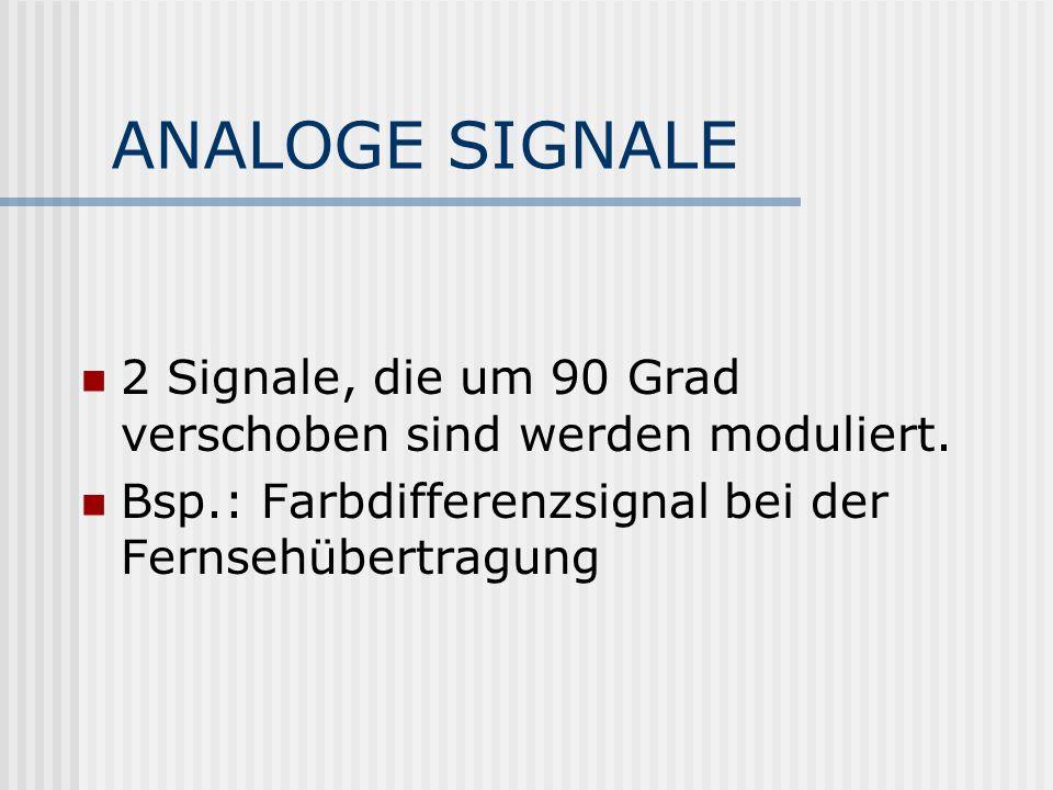 ANALOGE SIGNALE 2 Signale, die um 90 Grad verschoben sind werden moduliert.