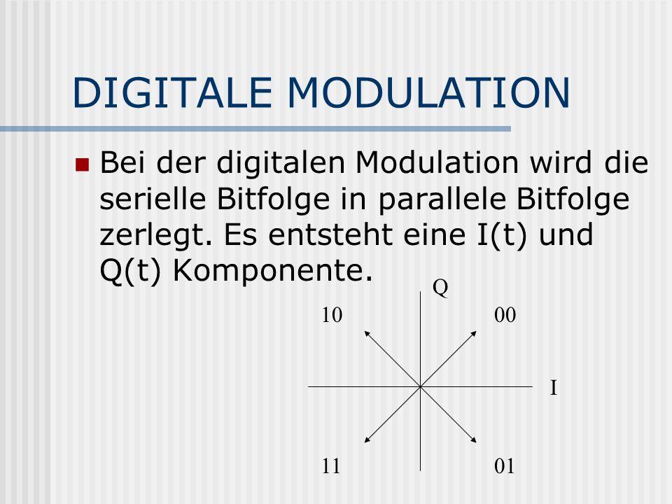 DIGITALE MODULATION Bei der digitalen Modulation wird die serielle Bitfolge in parallele Bitfolge zerlegt. Es entsteht eine I(t) und Q(t) Komponente.