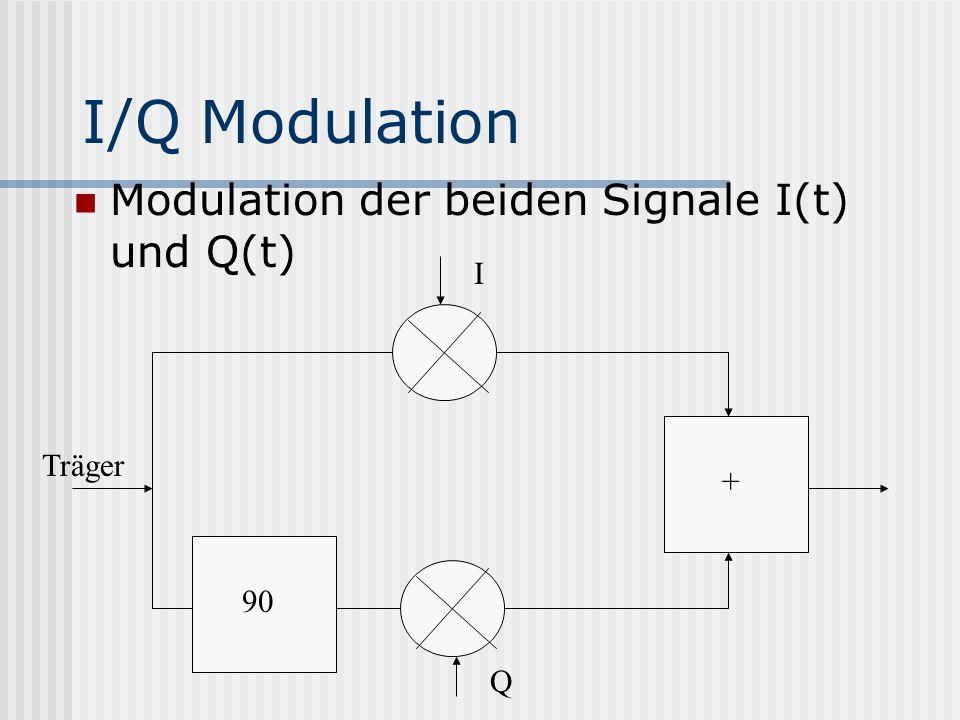 I/Q Modulation Modulation der beiden Signale I(t) und Q(t) I Träger +