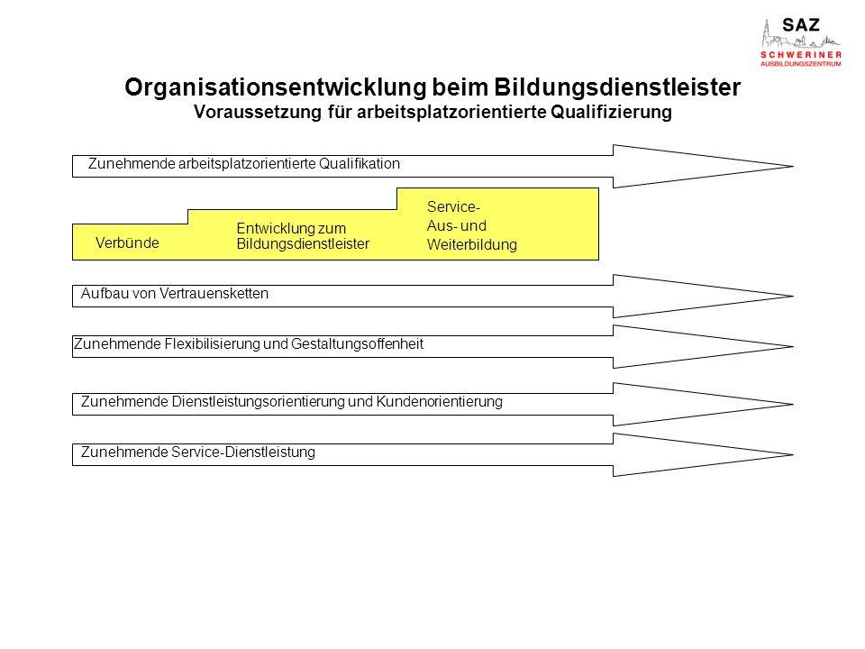 Organisationsentwicklung beim Bildungsdienstleister Voraussetzung für arbeitsplatzorientierte Qualifizierung