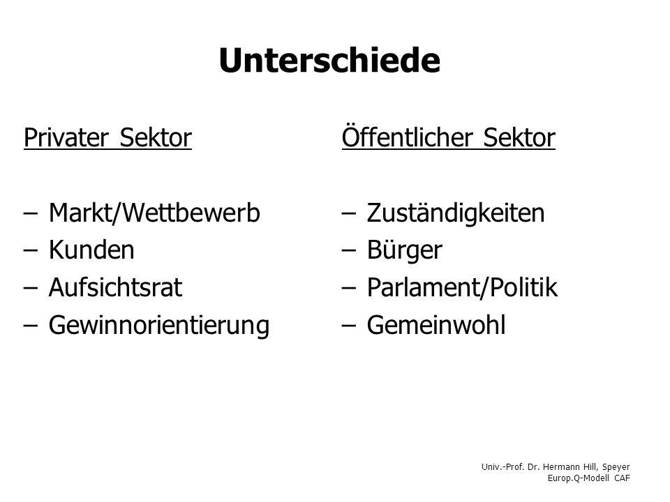 Unterschiede Privater Sektor Markt/Wettbewerb Kunden Aufsichtsrat