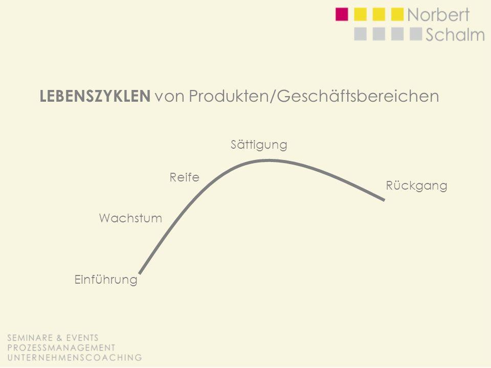 LEBENSZYKLEN von Produkten/Geschäftsbereichen