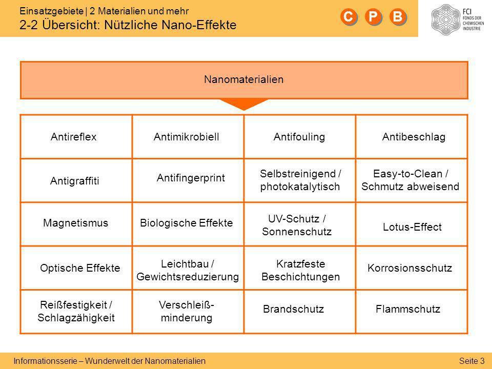 C P B Nanomaterialien Antireflex Antimikrobiell Antifouling