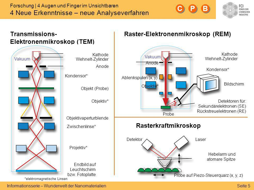 C P B Transmissions- Elektronenmikroskop (TEM)