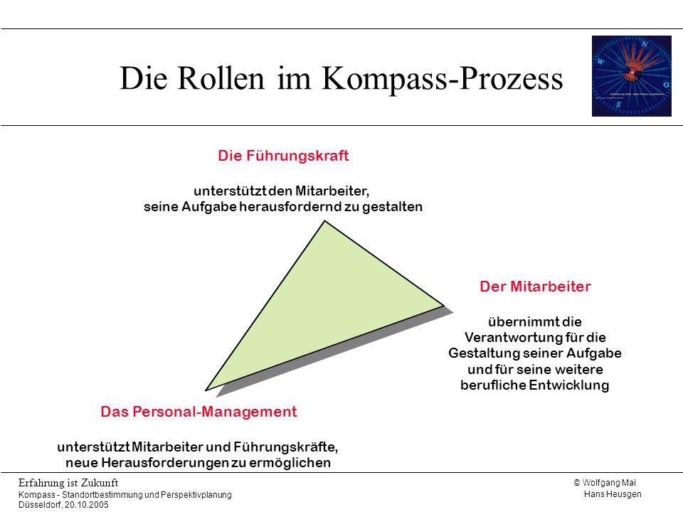 Die Rollen im Kompass-Prozess