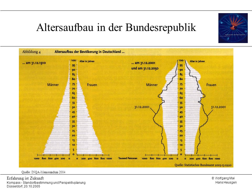 Altersaufbau in der Bundesrepublik