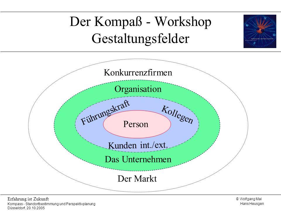 Der Kompaß - Workshop Gestaltungsfelder