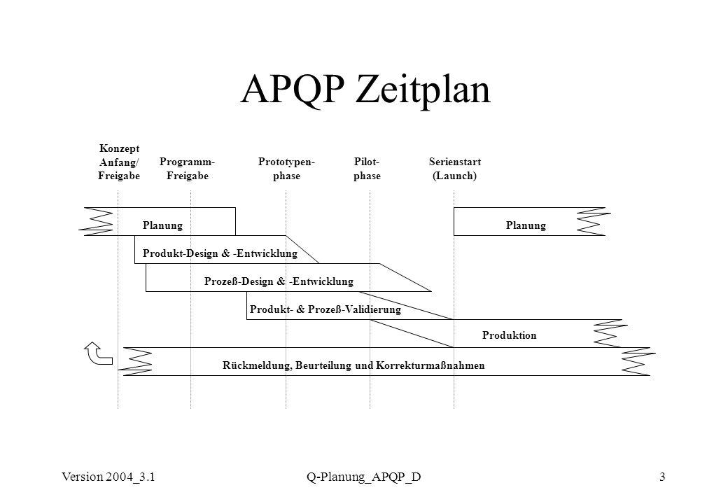 APQP Zeitplan Version 2004_3.1 Q-Planung_APQP_D Konzept Anfang/