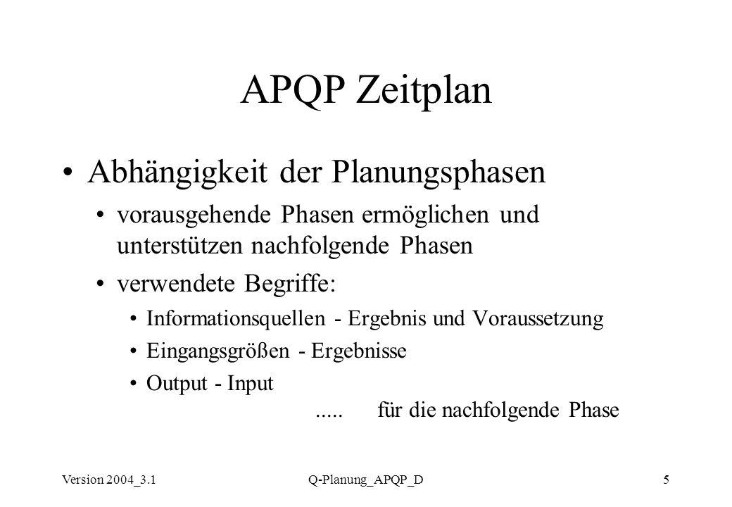 APQP Zeitplan Abhängigkeit der Planungsphasen
