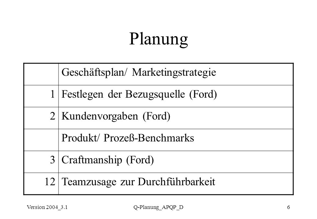 Planung Geschäftsplan/ Marketingstrategie 1