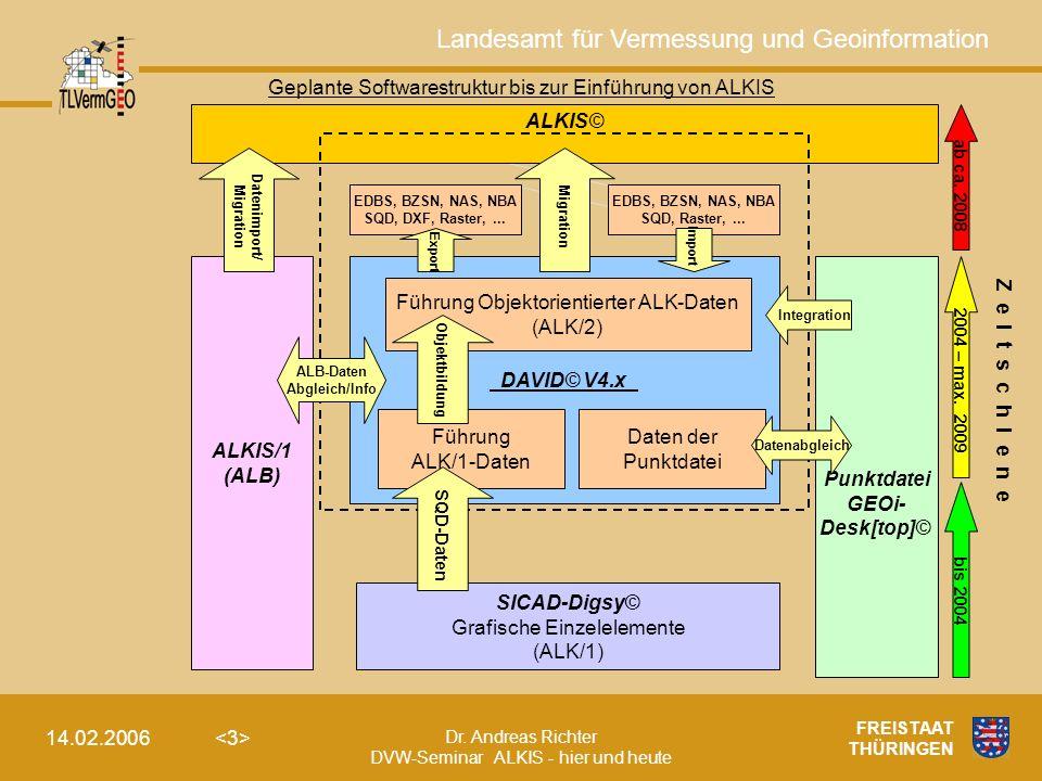 Geplante Softwarestruktur bis zur Einführung von ALKIS