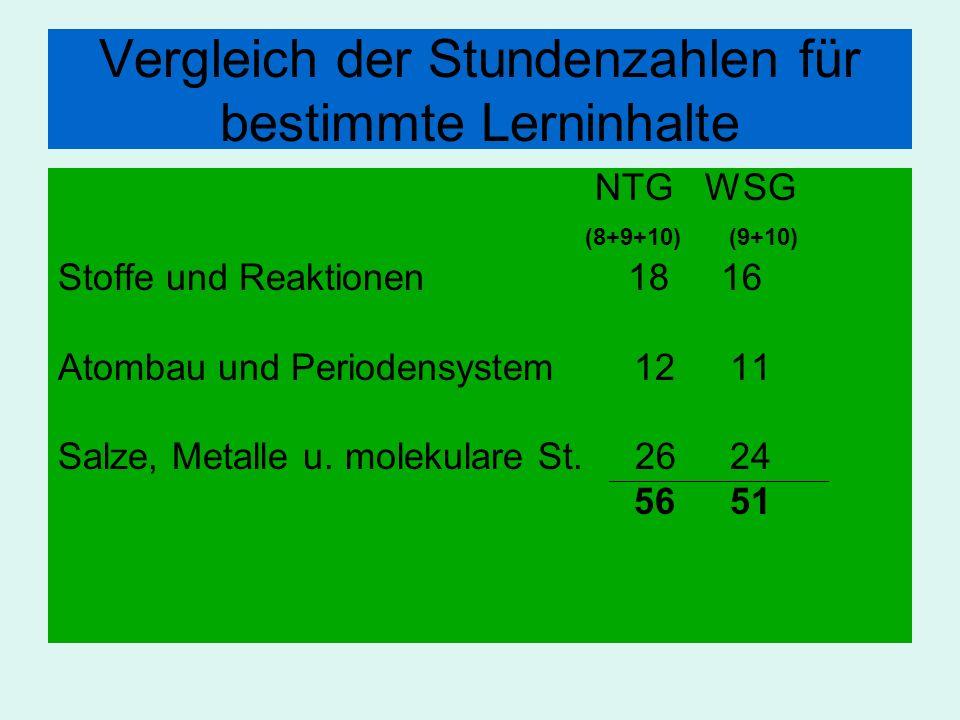 Vergleich der Stundenzahlen für bestimmte Lerninhalte