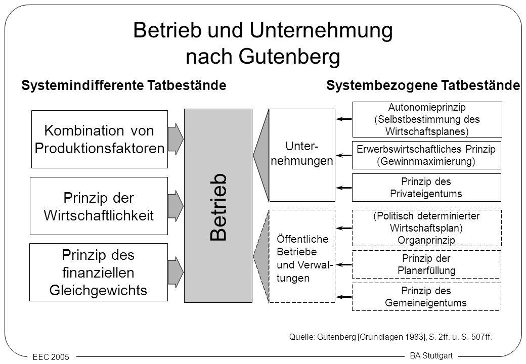 Betrieb und Unternehmung nach Gutenberg