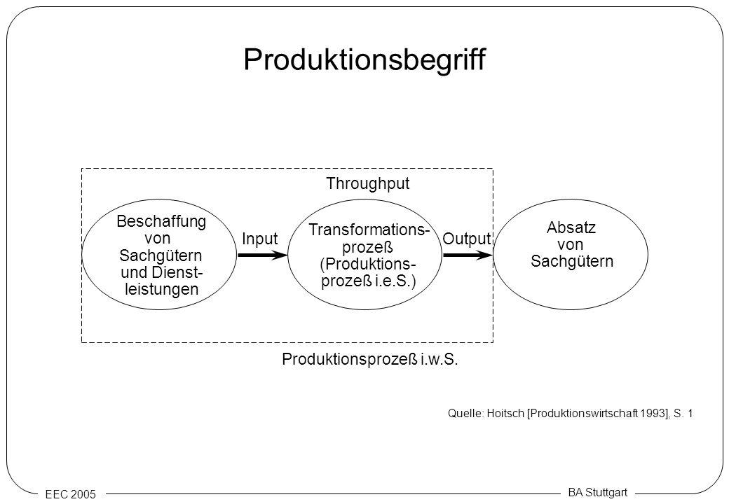 Produktionsbegriff Throughput Beschaffung Transformations- Absatz von
