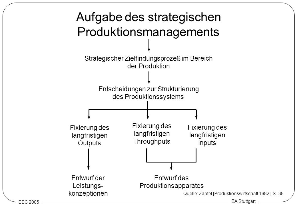 Aufgabe des strategischen Produktionsmanagements