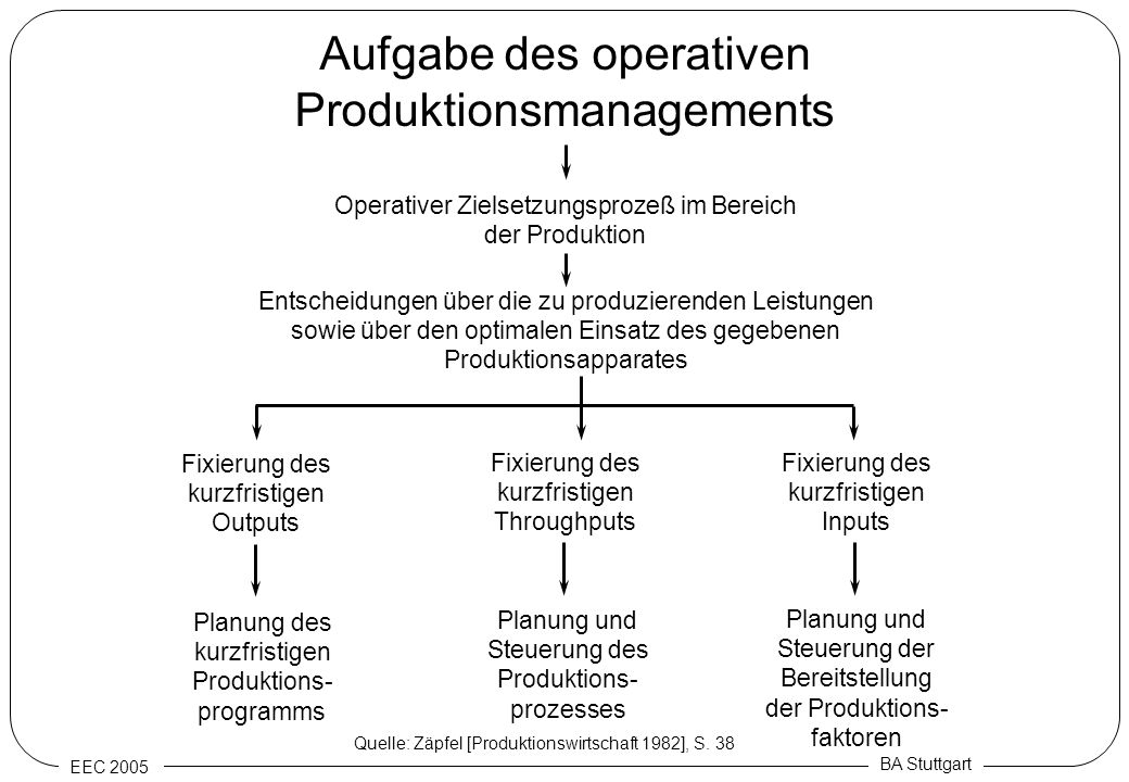 Aufgabe des operativen Produktionsmanagements