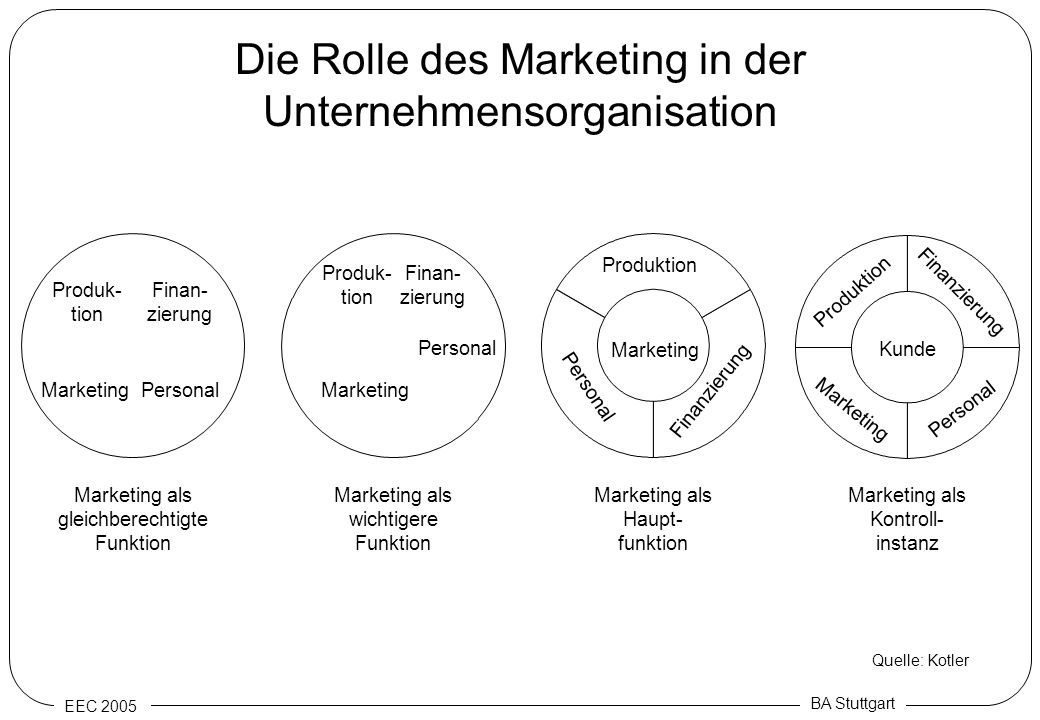 Die Rolle des Marketing in der Unternehmensorganisation