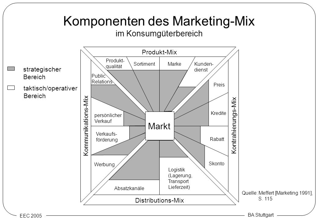 Komponenten des Marketing-Mix im Konsumgüterbereich