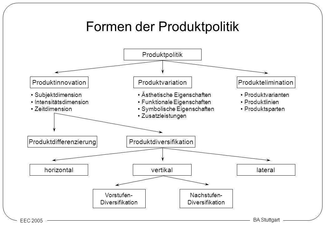Formen der Produktpolitik