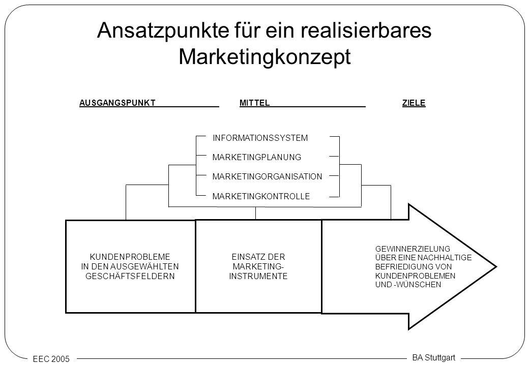 Ansatzpunkte für ein realisierbares Marketingkonzept