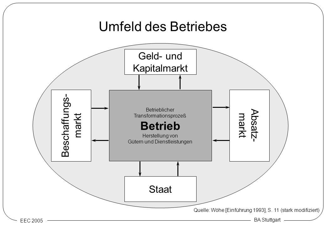 Umfeld des Betriebes Betrieb Geld- und Kapitalmarkt Beschaffungs-