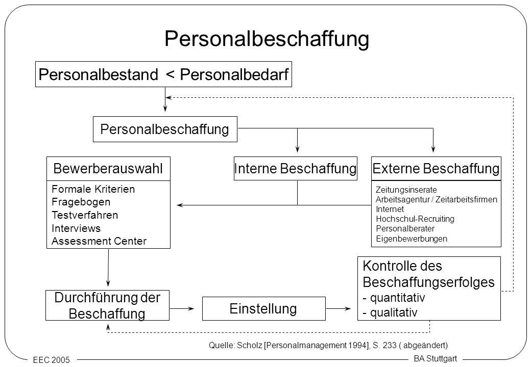 Personalbestand < Personalbedarf