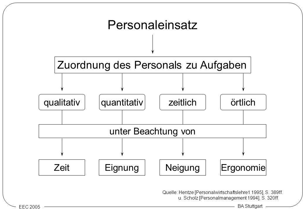 Personaleinsatz Zuordnung des Personals zu Aufgaben qualitativ