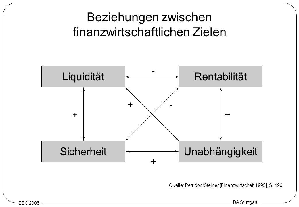 Beziehungen zwischen finanzwirtschaftlichen Zielen